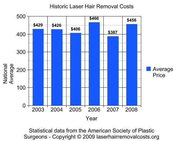 laser hair removal cost Cost